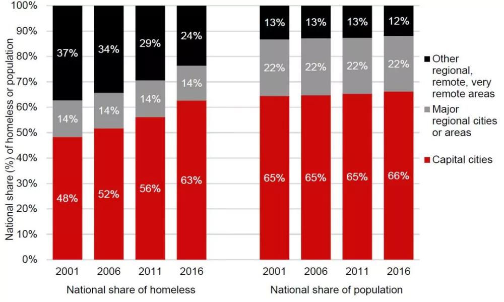 Authors' panel dataset (ABS Census homelessness estimates)