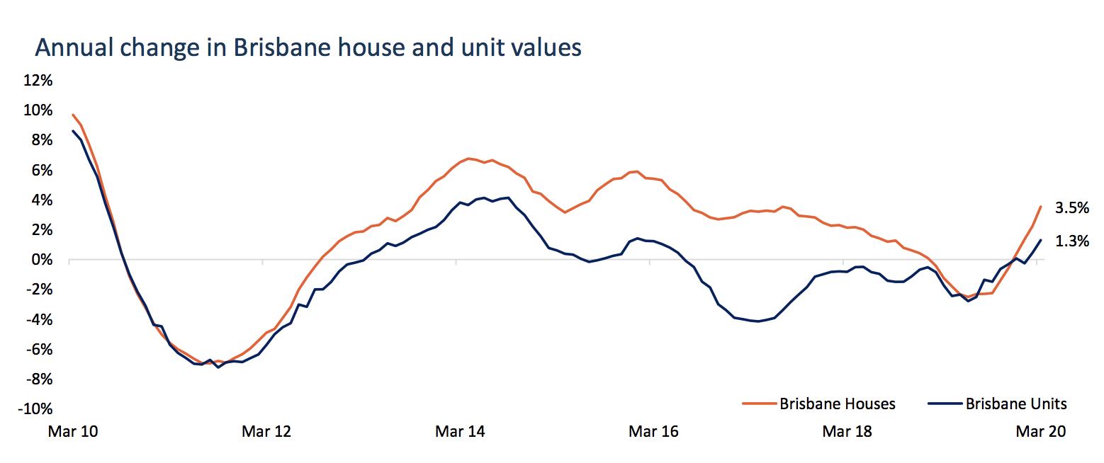 CoreLogic Brisbane and Unit market