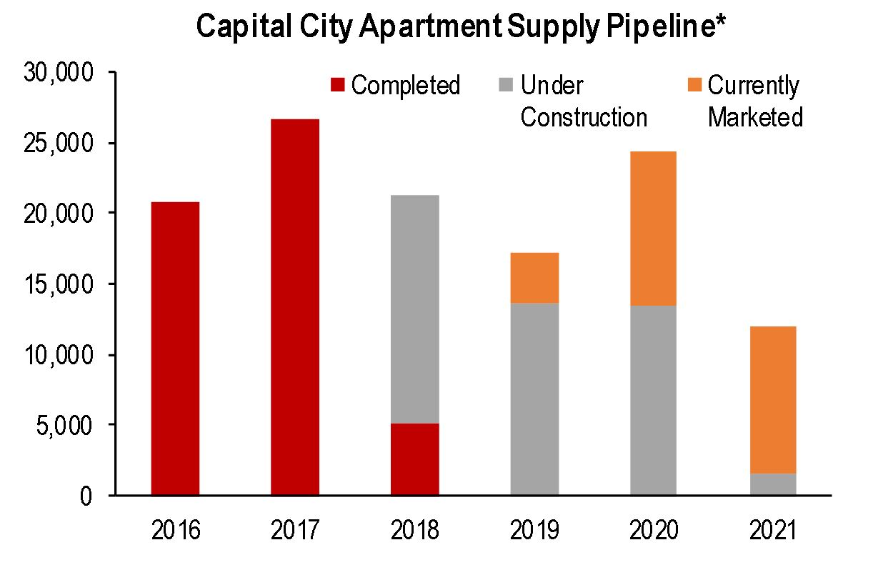 Capital city apartment graph1