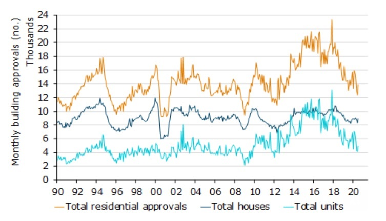 ANZ residential, house and unit approvals over time from 1990 to 2020.