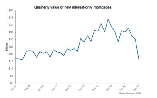 Quarterly value of new interest only mortgages