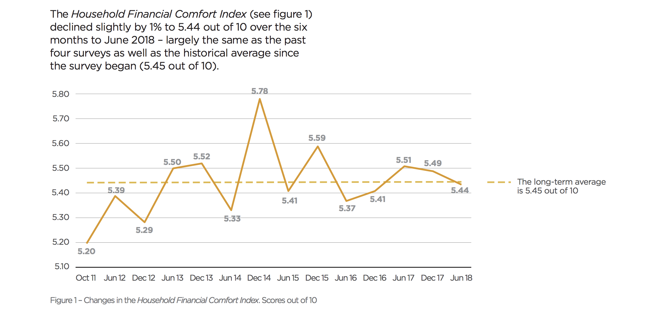 Household Financial Comfort Index remains broadly unchanged.