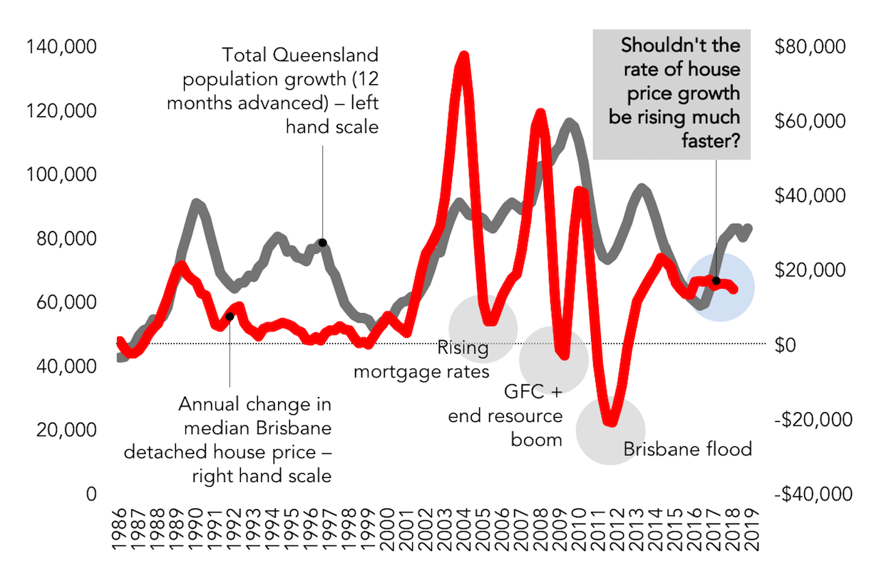 House price growth vs. population growth Brisbane/Queensland
