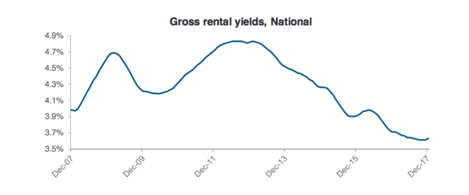 Gross Rental yields, National