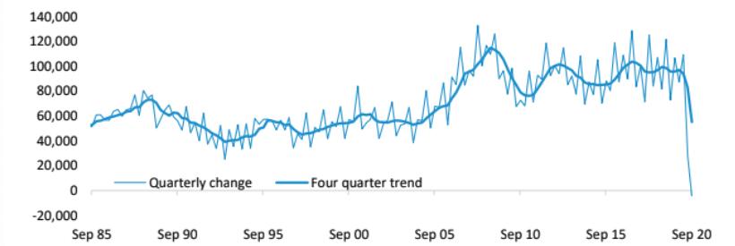 Quarterly change in Australia's population