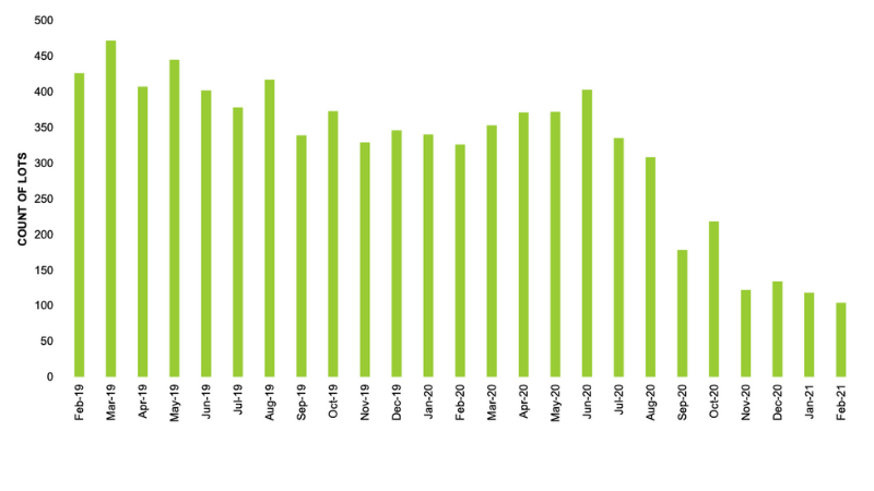 RPM Real Estate stock overhang in Ballarat. Image: RPM Real Estate