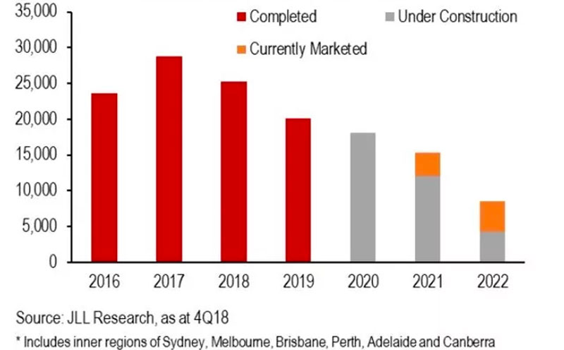 ▲ JLL Research as at fourth quarter 2019.