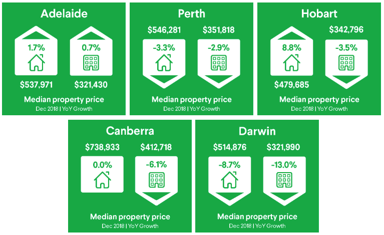 Only two capital cities saw house price increases in 2018, with Hobart the clear standout performer, followed by Adelaide.