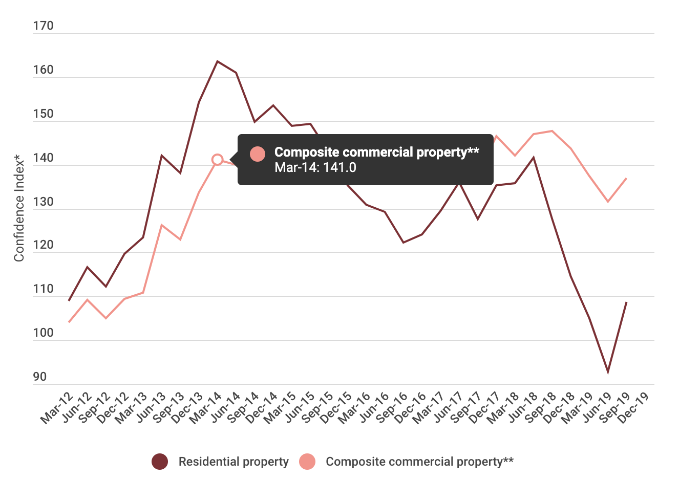Source: ANZ-Property Council.