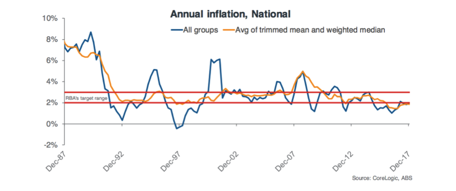 Annual Inflation, National