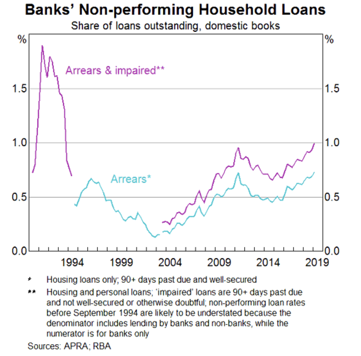 Reserve Bank Household loans