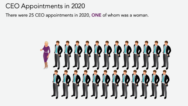 ▲ Just one female CEO appointed in 2020, making up 4 per cent of appointments. Image: Chief Executive Women