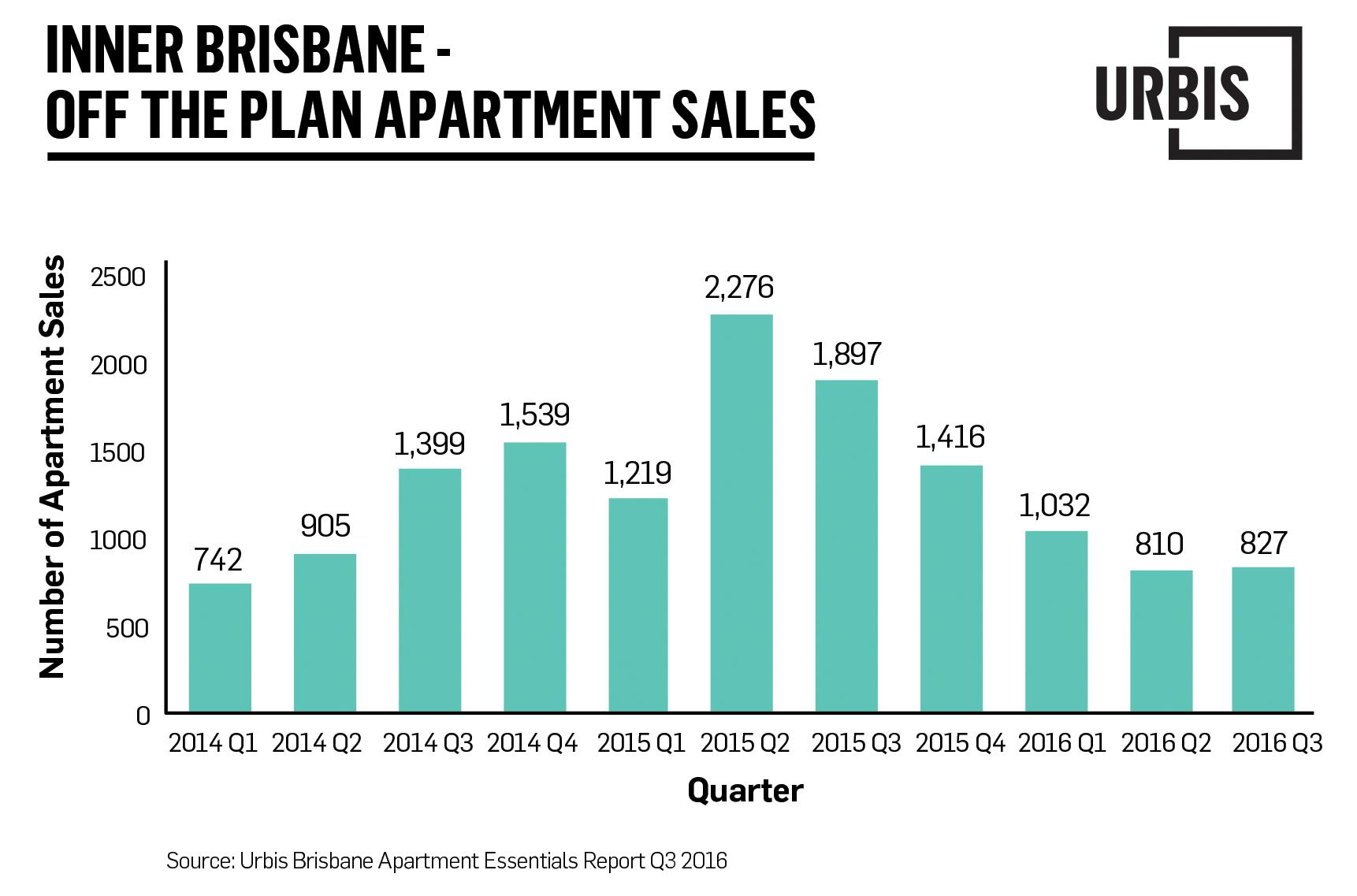 Urbis BNE apartment market report