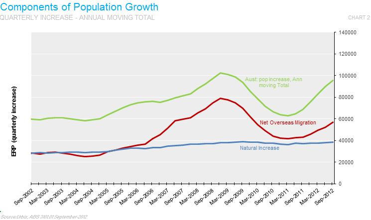 comp-pop-growth-MAT