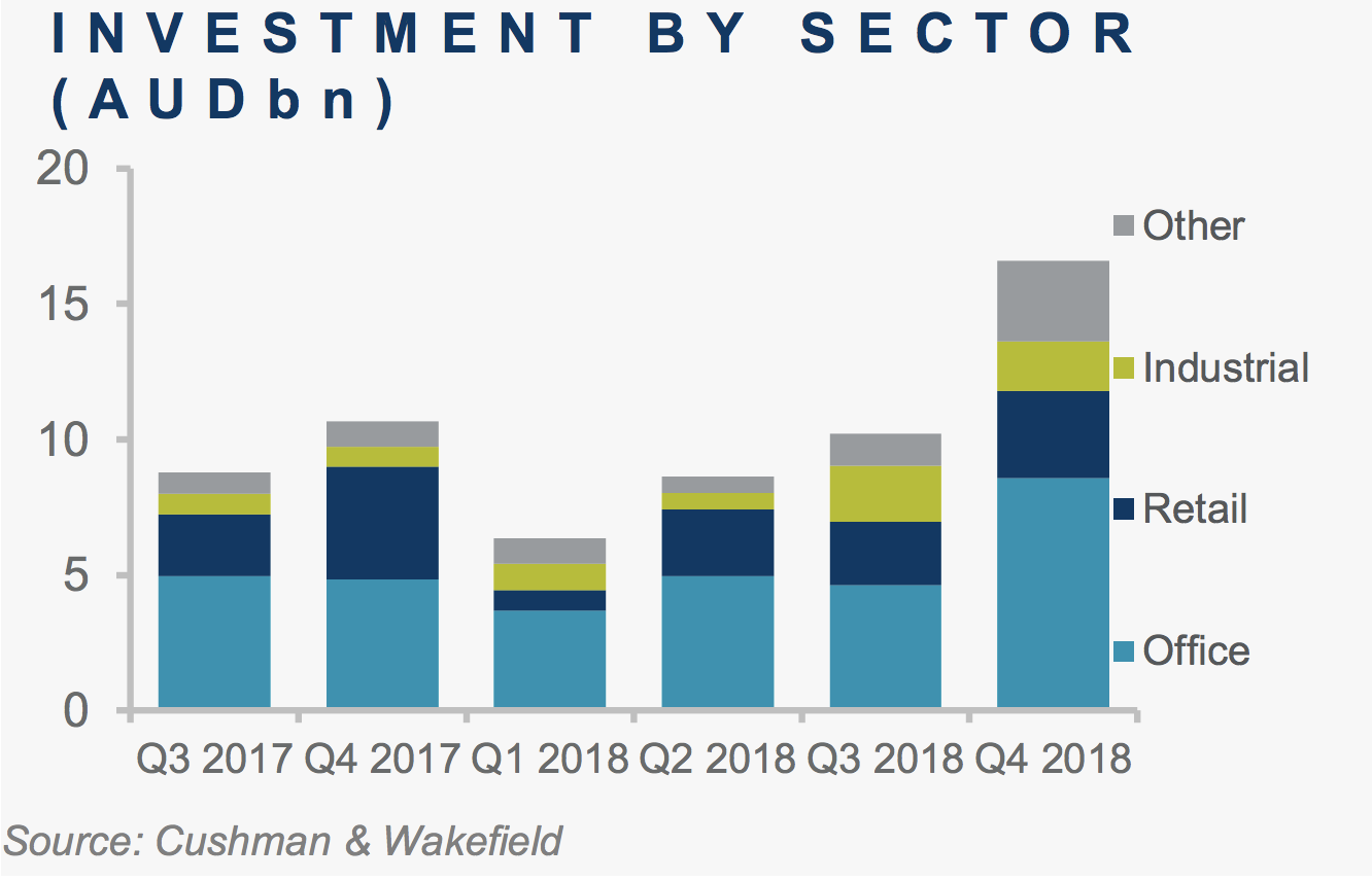 The office sector was the most liquid with $8.6 billion in transactions, Cushman & Wakefield.