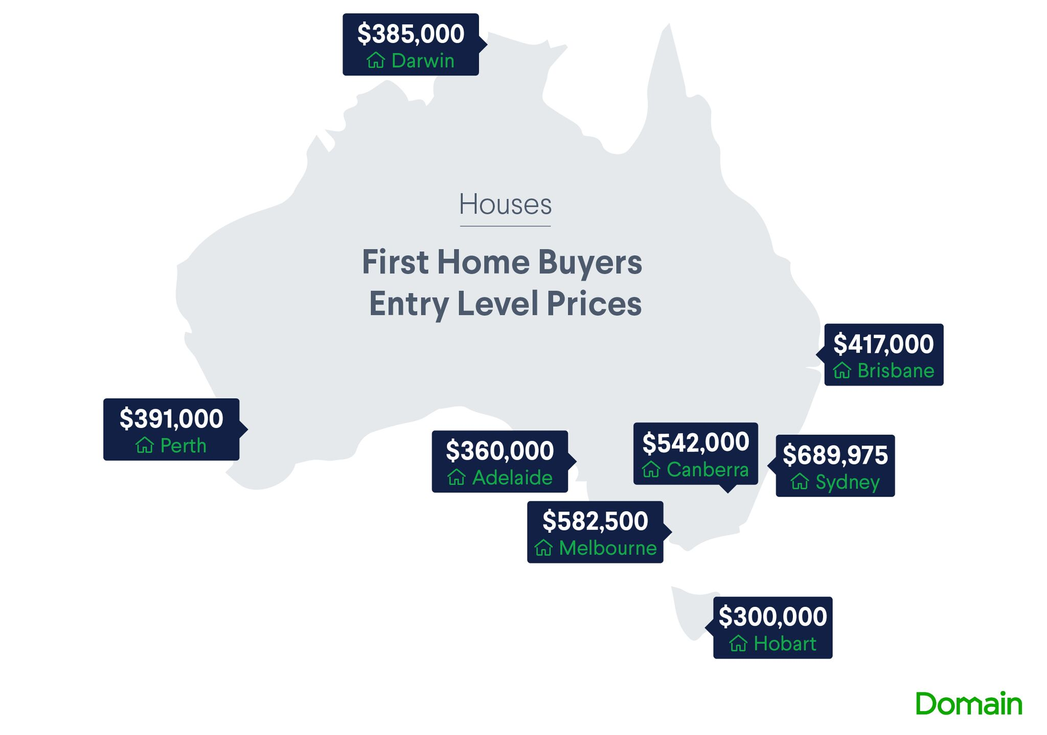 Entry level prices for houses: Domain