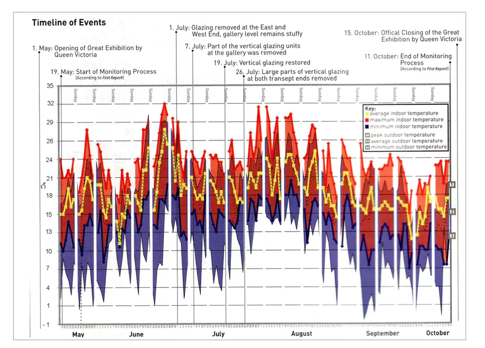 A timeline of the temperature in the Crystal Palace, May to October, 1851.
