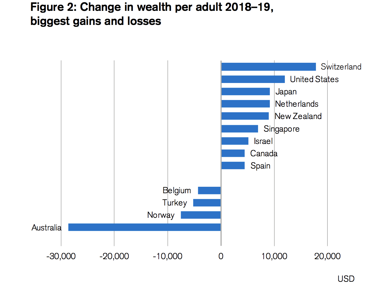 Source Figures 2 and 3: James Davies, Rodrigo Lluberas and Anthony Shorrocks, Global wealth databook 2019