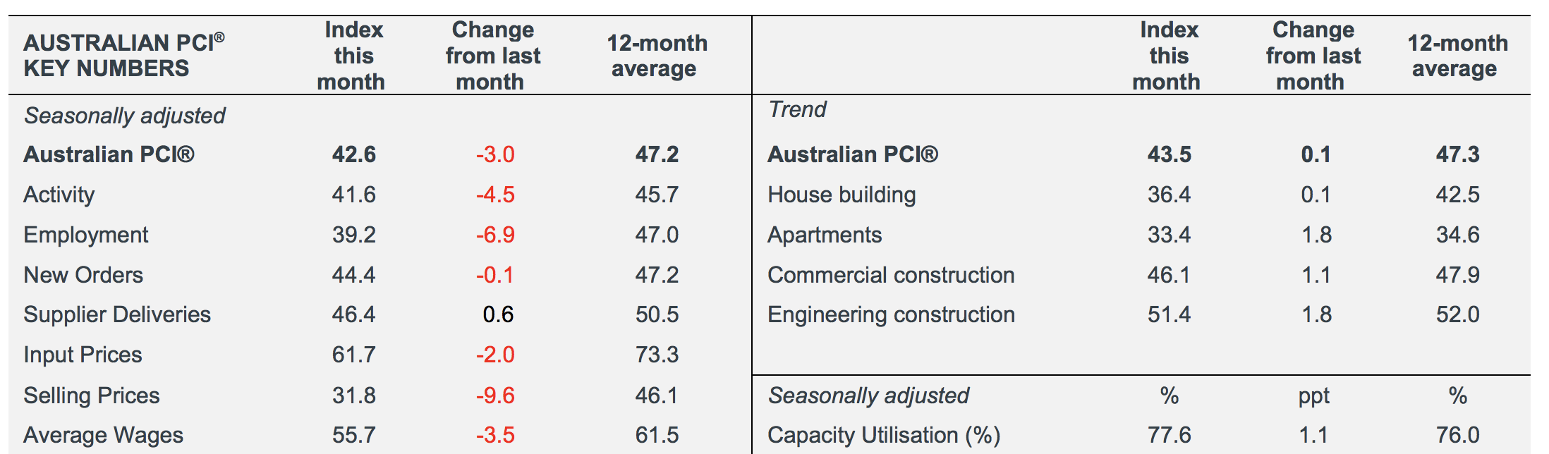 An Australian PCI reading above 50 points indicates construction activity expansion; below 50 that it is declining. The distance from 50 is indicative of the strength of the expansion or decline.