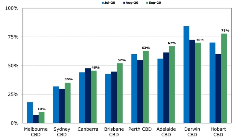 Property Council of Australia, office occupancy compared to pre-Covid period
