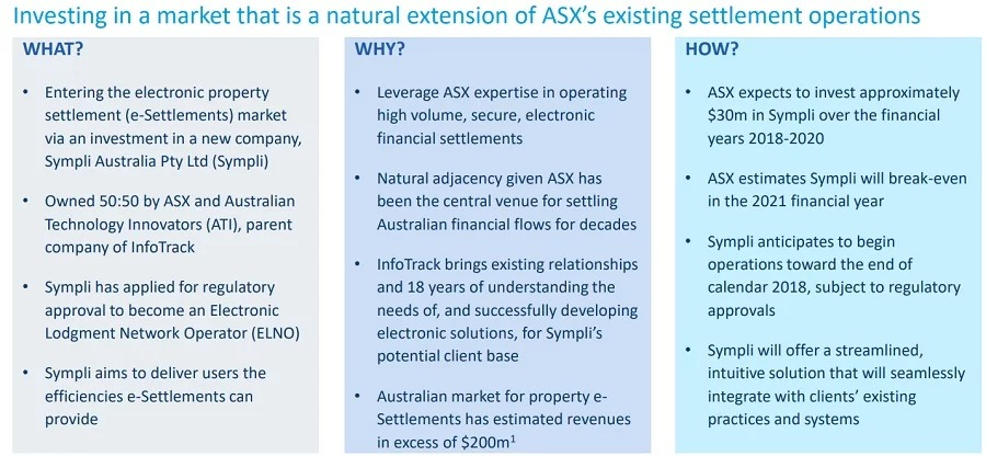 The ASX expects to invest $30 million in Sympli over the next two financial years.
