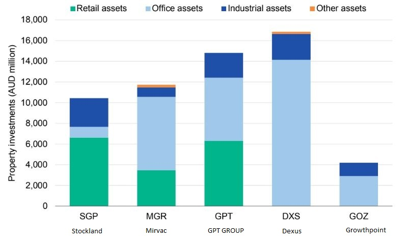Breakdown of diversified A-REIT property portfolios as at Dec 2019, Stockland, Mirvac, GPT Group, Dexus, Growthpoint.