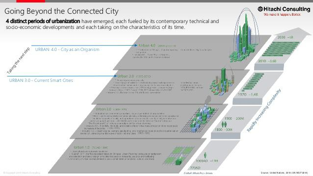 City as an Organism