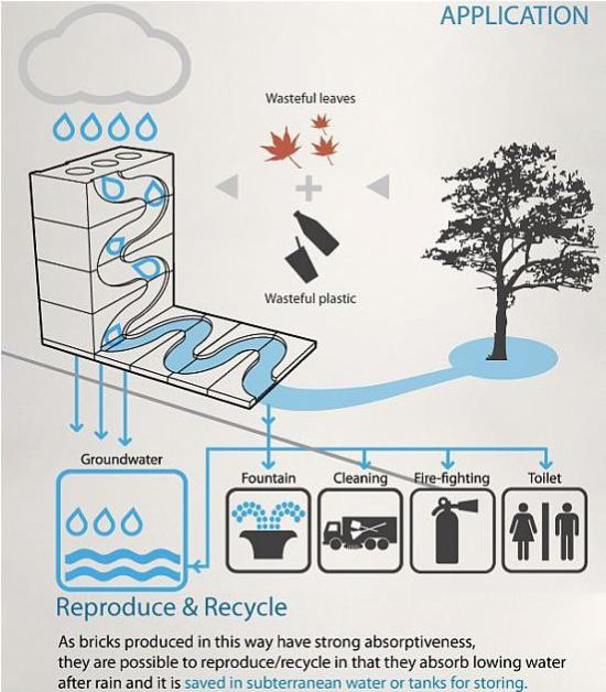 Save Water Brick