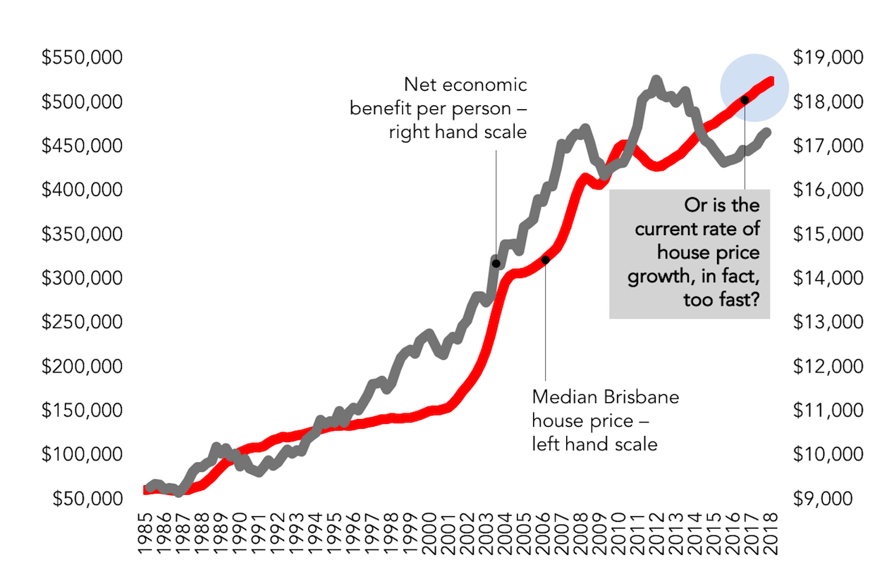 House price growth vs. net economic benefit per person Brisbane/Queensland