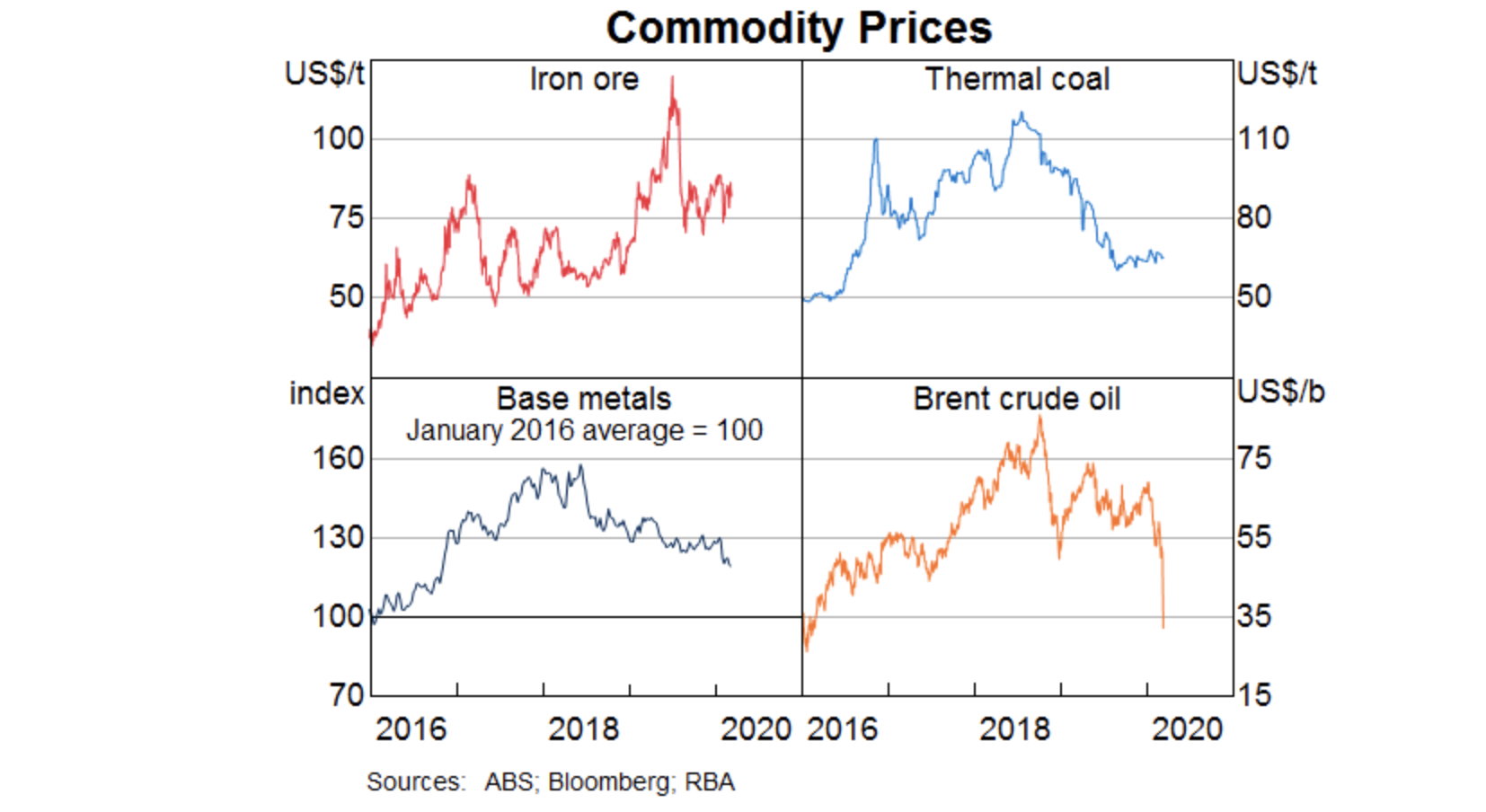 """▲ The RBA said the resources sector does not show any """"material disruption"""" to exports of iron ore and coal at this stage. The movements in these commodity prices stand in contrast to the large decline in the oil price, expected to flow through to LNG prices."""