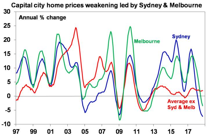 Australian capital city home prices have fallen for 12 months in a row and are down 4% from their peak.