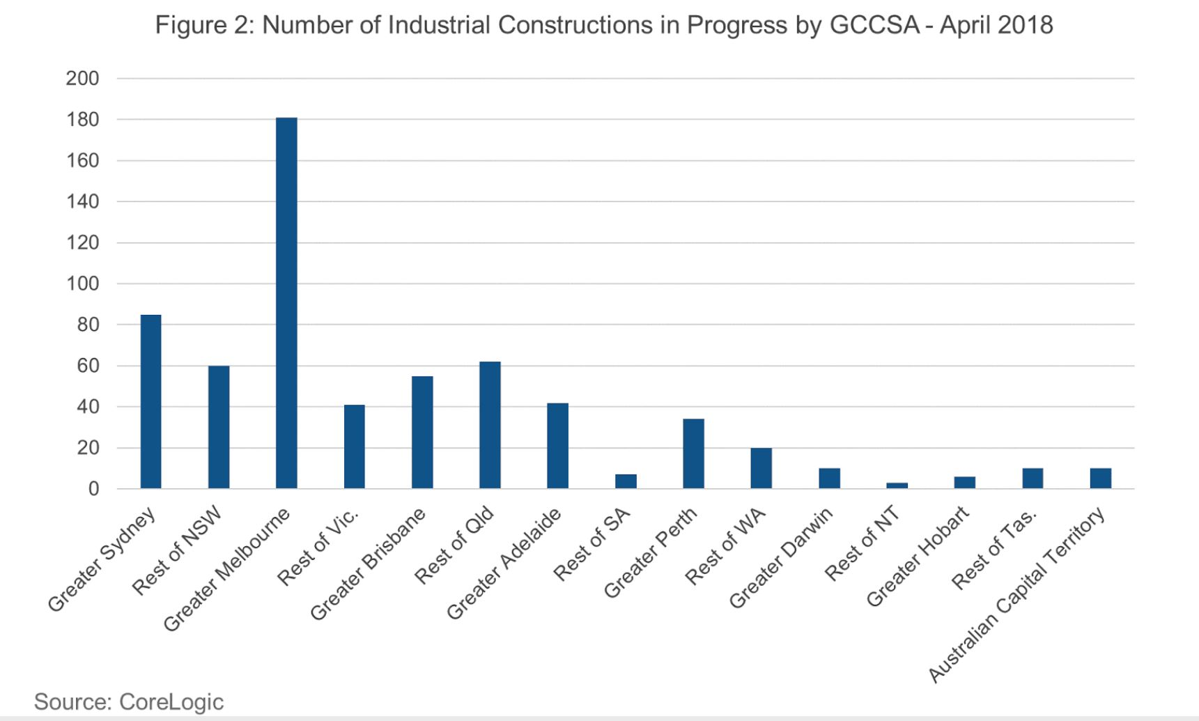 Figure 2 shows the location of industrial projects currently under way across Australia.