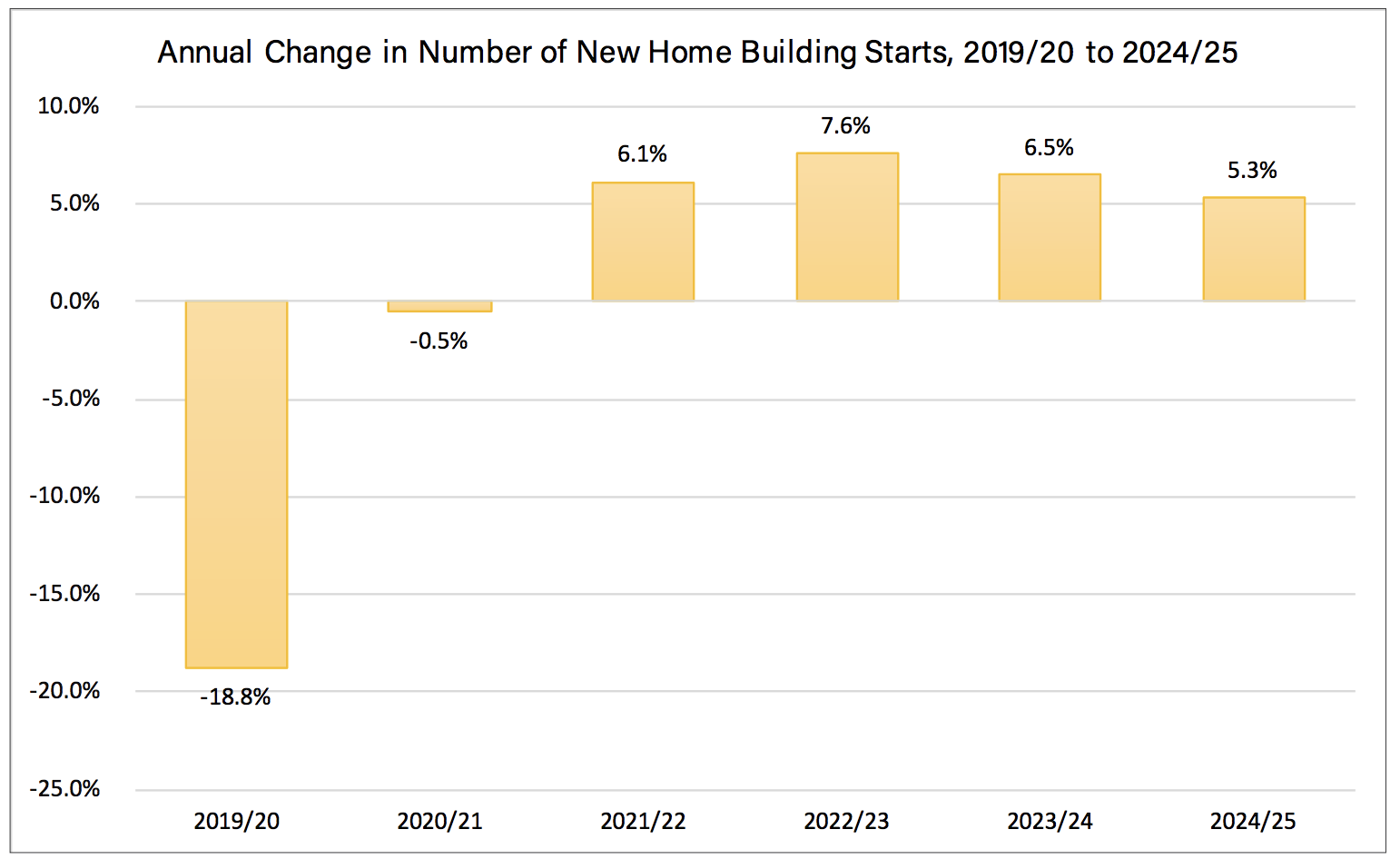 ▲ The latest ABS data shows that just over 181,000 new dwellings were started over the year to September 2019, a 20 per cent drop since the peak of the market.