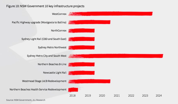 The strong economic and credit fundamentals of NSW – combined with a $3.9 billion budget surplus – has prompted unprecedented infrastructure spending set to improve connectivity, services and facilities across the state.