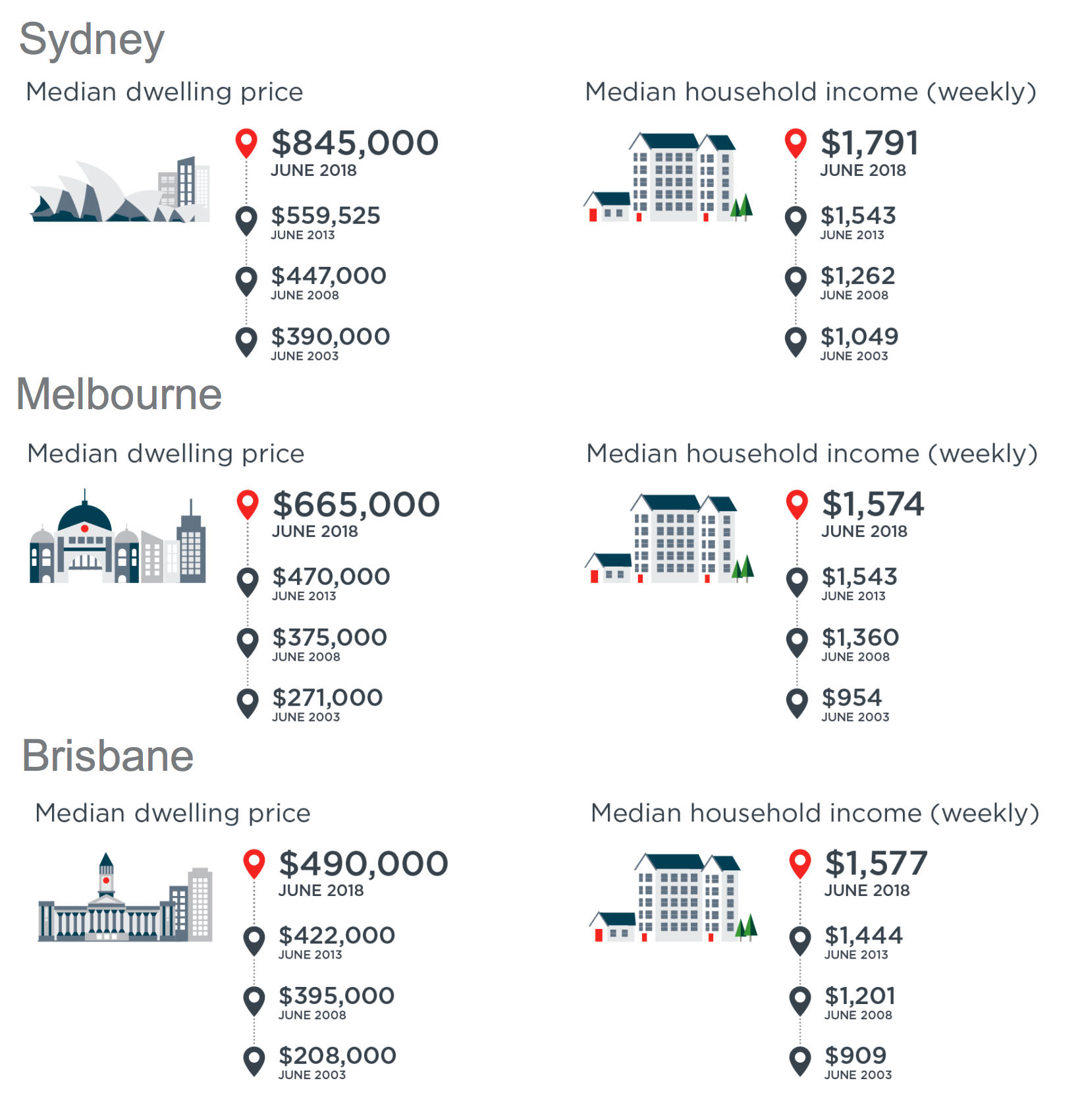 The past ten years has seen worsening housing affordability fuelled primarily by booming property prices across Sydney and Melbourne.