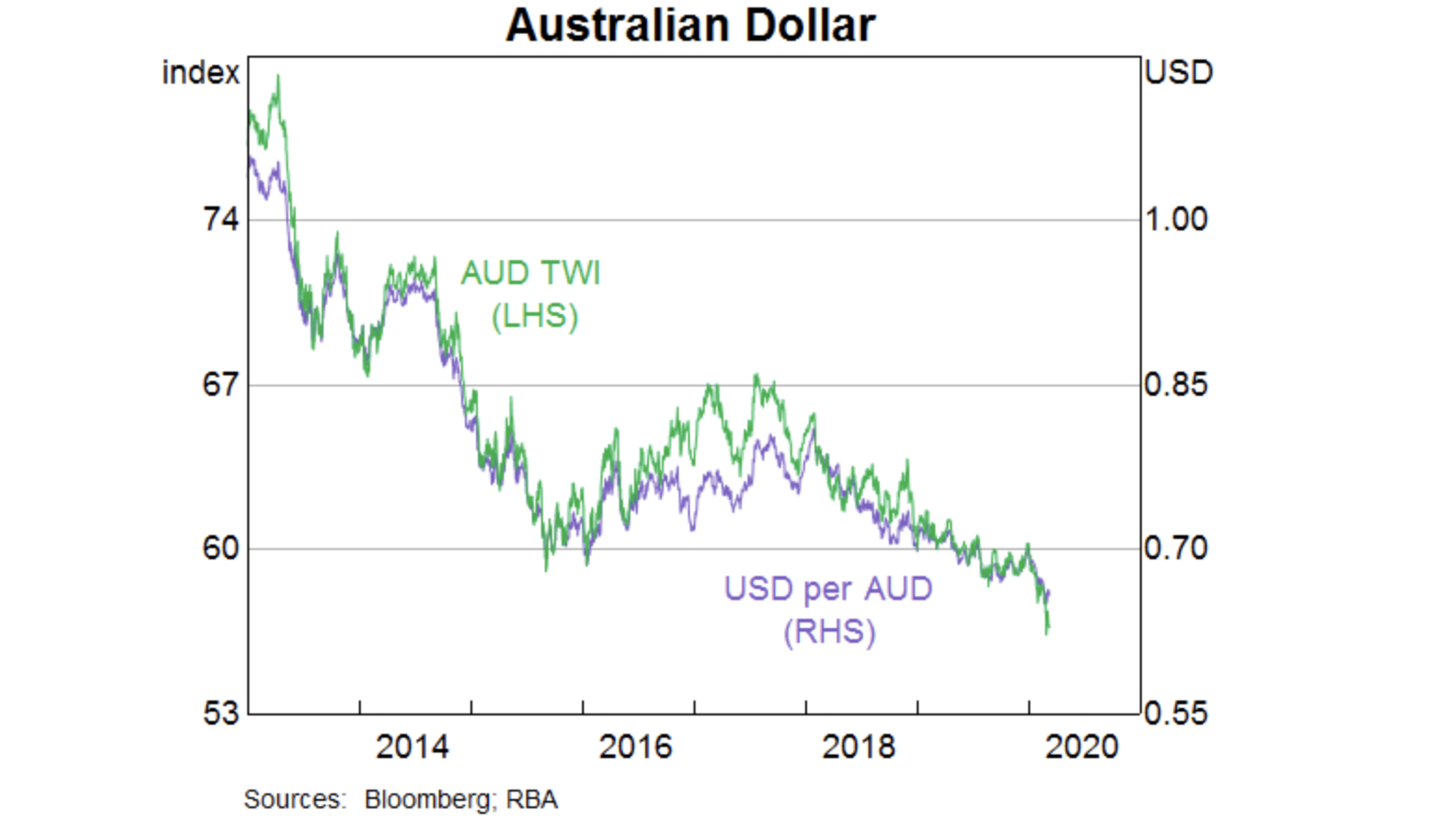 ▲ The Australian dollar has depreciated by 6 per cent since the beginning of the year to decade lows against the US dollar.