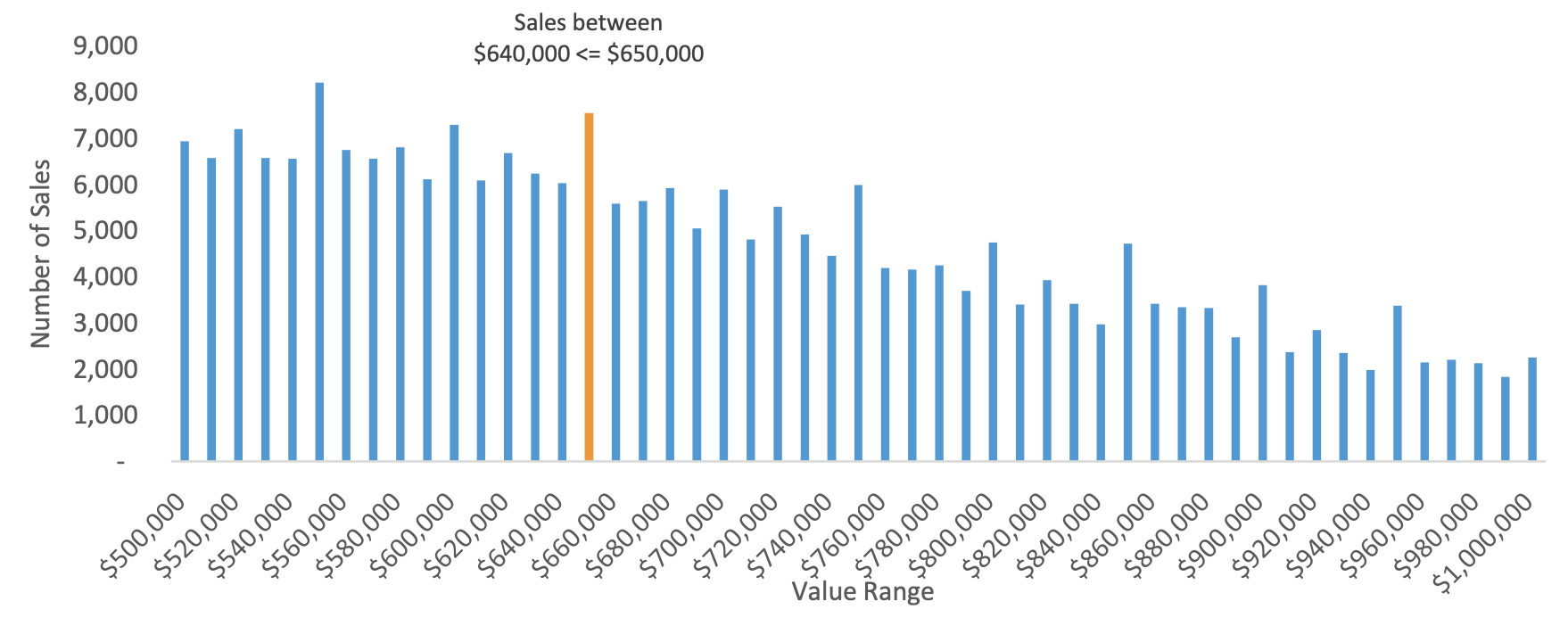 CoreLogic graph showing NSW house sales by value range in the two years before stamp duty concessions were introduced.