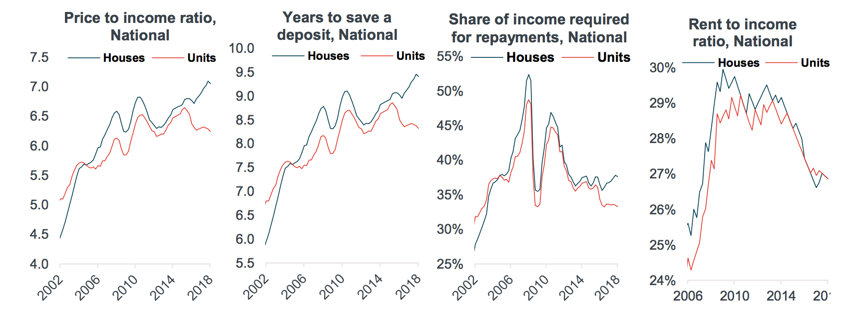 Corelogic's measures of housing affordability included in its June quarter report on housing affordability.