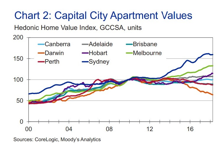 Capital City Apartment Values: Healthy demand will see apartment values in Sydney retain their value, and gain 0.6 per cent in 2018, while Melbourne's apartment market is expected to gain 4.3 per cent this year.