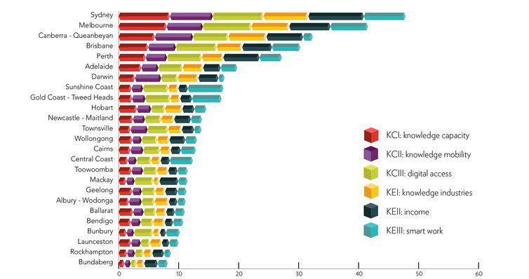 How 25 Australian cities rate on the six key measures of the Knowledge City Index.