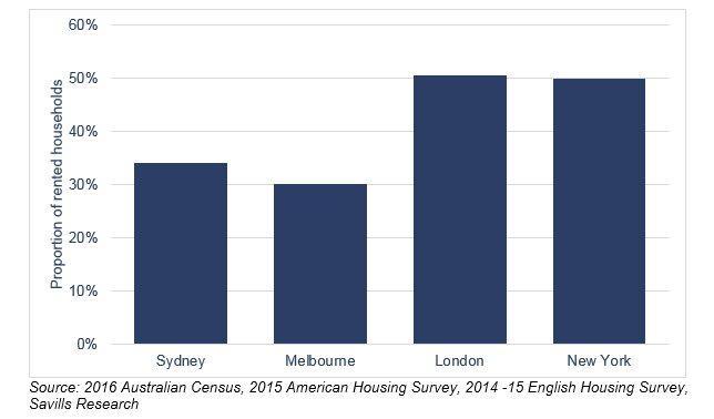 renting-auscities-vs-globalcities-2017.jpg