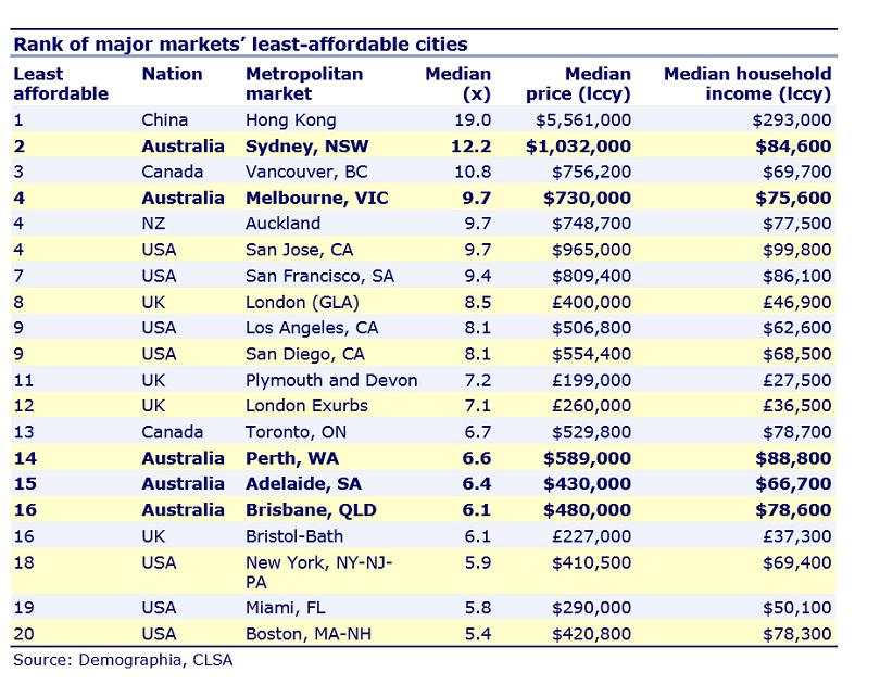 Sydney Property market ranking in major world markets
